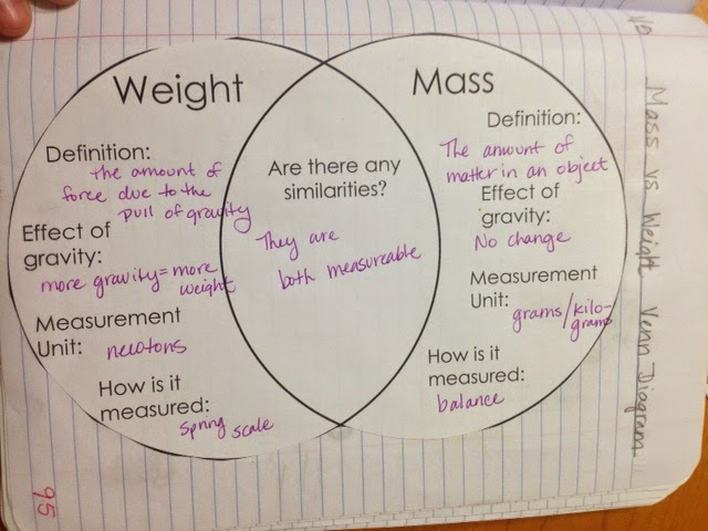 compare and contrast mass weight venn diagram exercises with answers grandell s nifty notebooks monday jan 5th pg 95