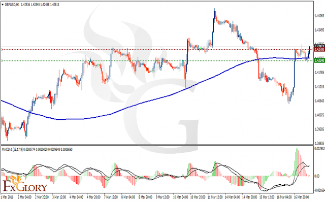 https://fxglory.com/technical-analysis-of-gbpusd-dated-17-03-2016/