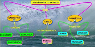 http://www.educacionprimariaparapadres.com/moodle/pluginfile.php/720/mod_page/content/3/LOS%20G%C3%89NEROS%20LITERARIOS.jpg