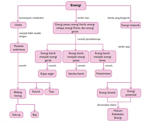 Peta Konsep Energi dalam Fisika