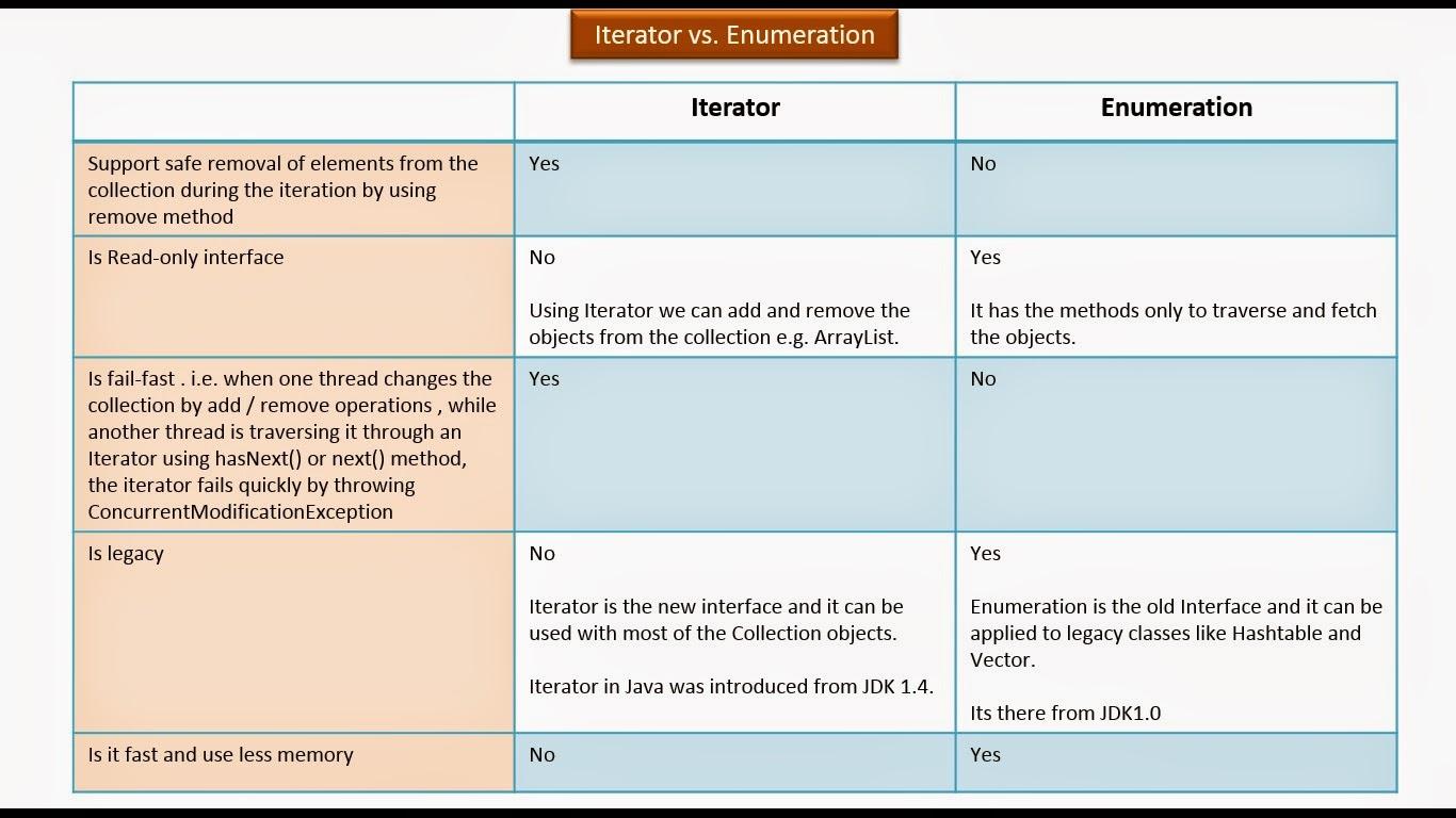 Java Ee Java Collection Framework Iterator Vs Enumerationyes