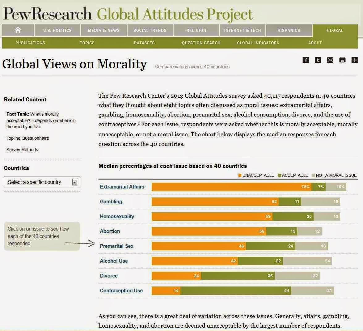 Pew Research Center's 2013 Global Attitudes
