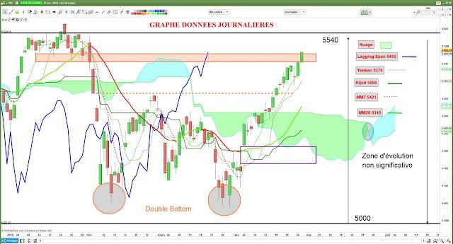 Analyse technique investissement et trading sur #CAC40 $cac [27/04/18]