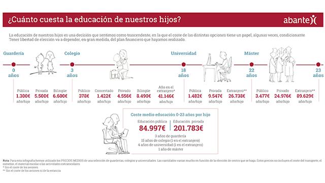 https://www.abanteasesores.com/blog/infografia-cuanto-cuesta-educacion-hijos/?utm_content=buffer750f9&utm_medium=social&utm_source=twitter.com&utm_campaign=buffer
