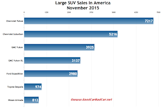 USA large SUV sales chart November 2015