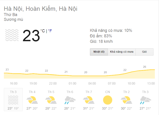 Weather forecast Vietnam from February 27 to March 4