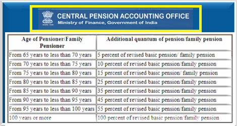 additional-pension-to-old-age-pensioners-cpao-om