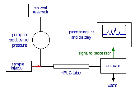 Parts of High Performance Liquid Chromatography (HPLC) Science of