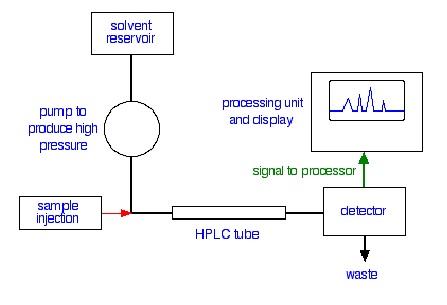 Parts of High Performance Liquid Chromatography (HPLC