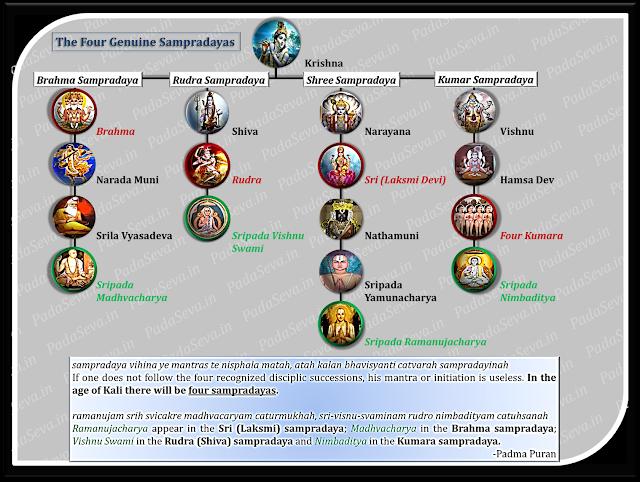 Sampradaya-Guru-Parampara|Genuine-Sampradaya|Brahma-Rudra-Sri-Kumar|Padma-Puran|padaseva.in