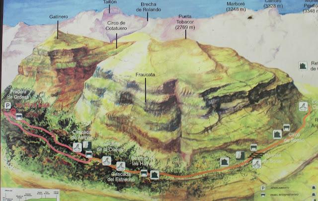 Mapa con las rutas por el valle de Ordesa