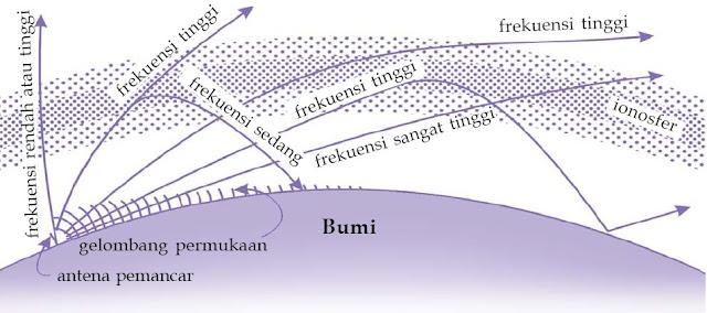 Pancaran gelombang radio yang diteruskan dan dipantulkan oleh ionosfer.