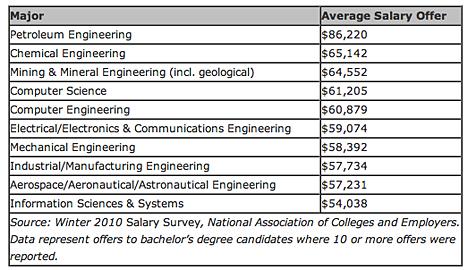 Petroleum: Petroleum Engineer Salary