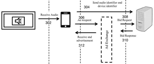 SilverPush Code : TV Ads Can Sent & Execute Ultrasonic