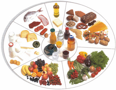 مصادر الأغذية