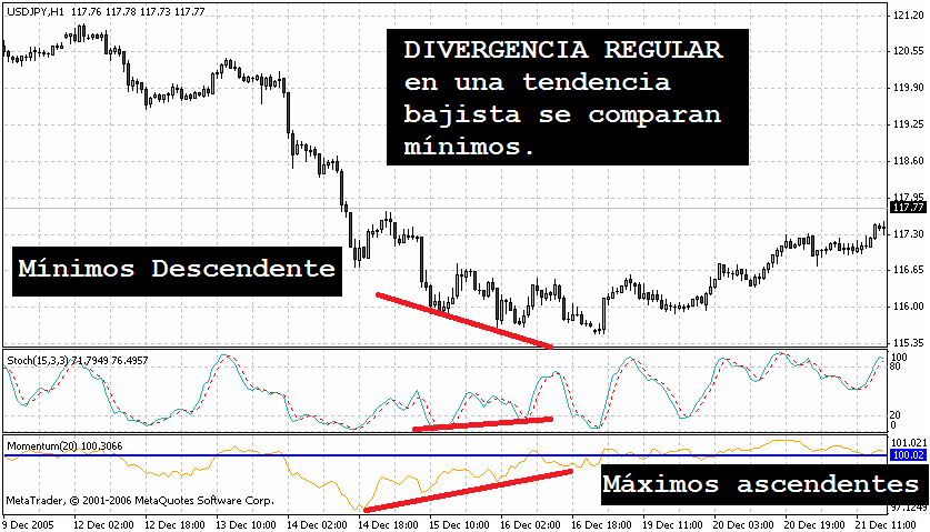 divergencias