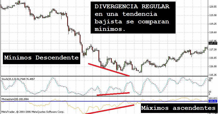 Divergencia forex