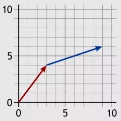 Apa itu vektor dan bagaimana cara vektor bekerja dalam kehidupan sehari-hari?