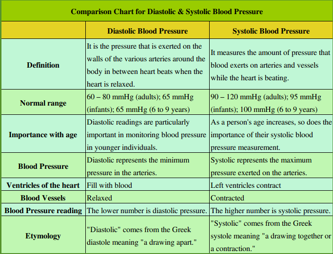 Health And Nutrition Care Tips How To Control High Blood Pressure