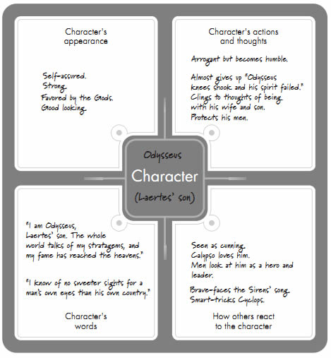 Learning Call: Graphic Organizers