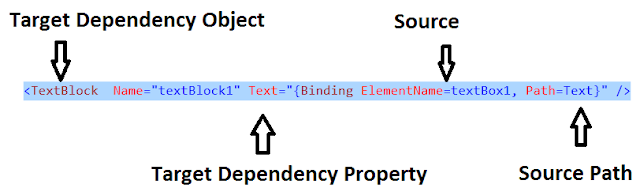 wpf binding in diagramatic format explanation