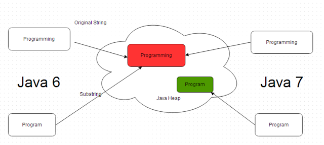 changes in String pool in Java 7