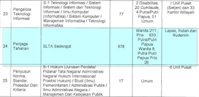 informasi lengkap formasi Jabatan, Kualifikasi Pendidikan,  dan alokasi formasi Kemenkumham  2018 syarat pendaftaran CPNS 2018