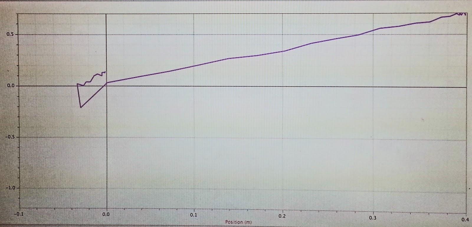 Phys4as15 Aebranks Lab 10 Work Kinetic Energy Theorem