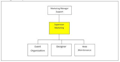 Jobdes Dan Tanggung Jawab Supervisor Marketing