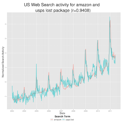Google Correlate Certainly Does Not Imply Causation