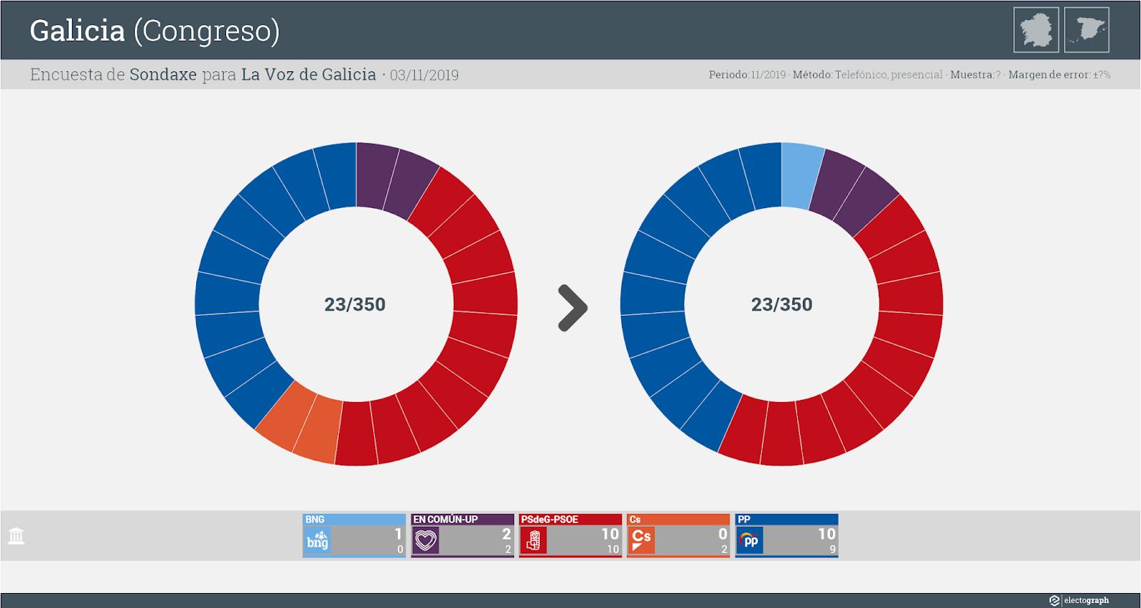 Gráfico de la encuesta para elecciones generales en Galicia realizada por Sondaxe para La Voz de Galicia, 3 de noviembre de 2019