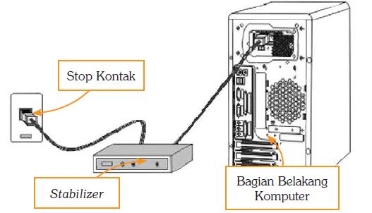 stabilizer komputer