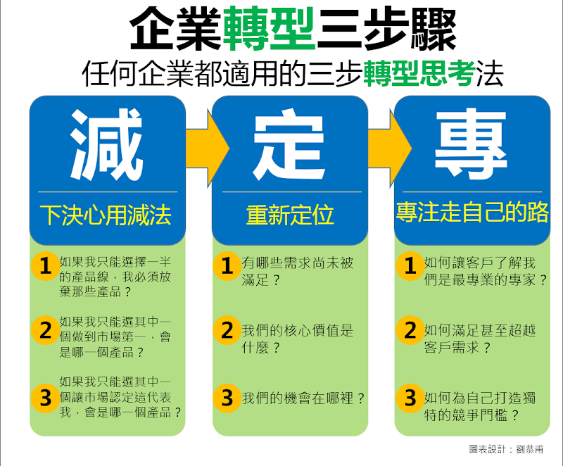企業轉型三步驟