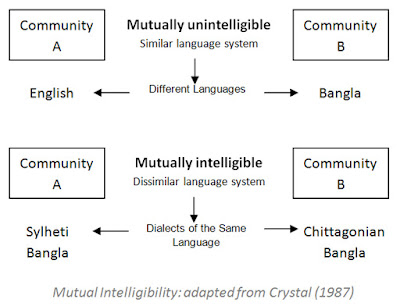 Mutual Intelligibility: adapted from Crystal (1987)