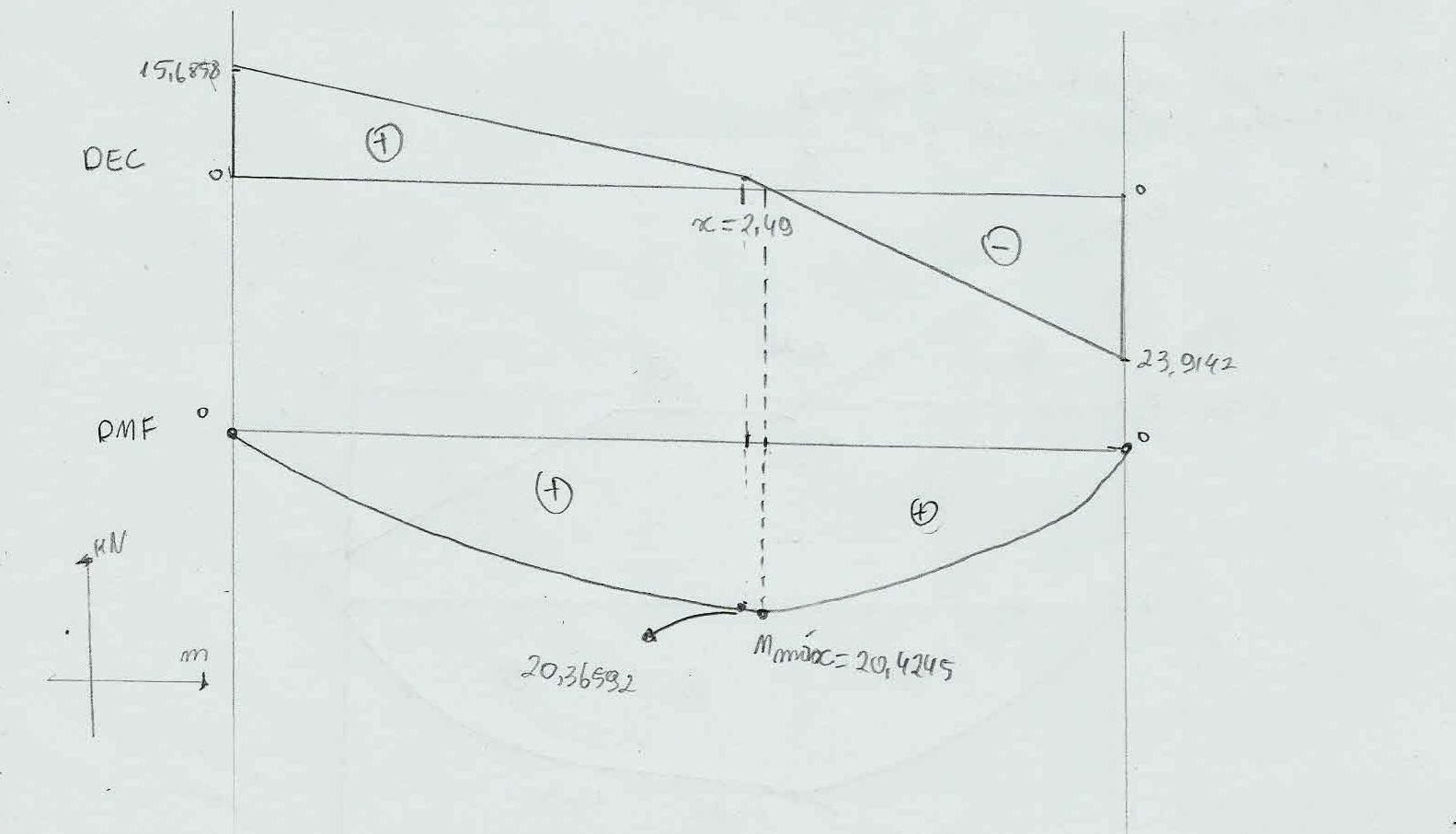 Diagramas De Esforco Cortante E Momento Fletor