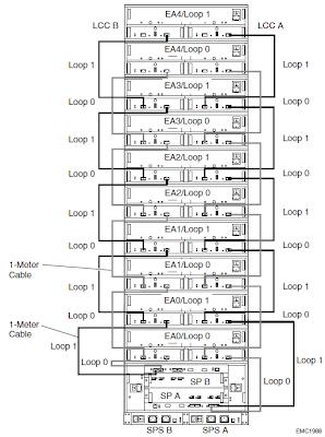 Cosonok's IT Blog: EMC CLARiiON CX600: Understanding The