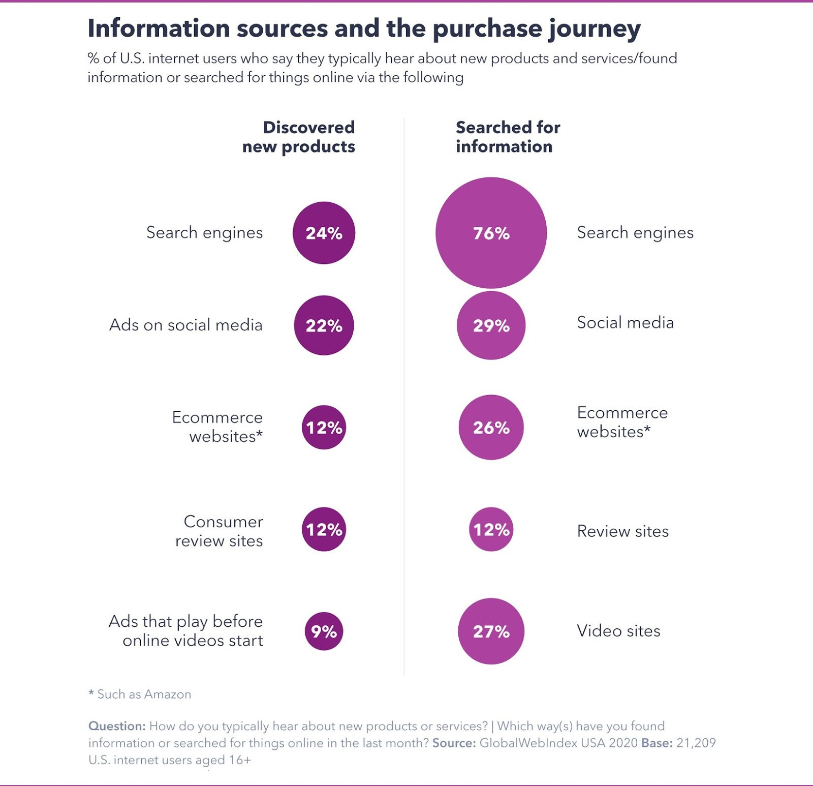 Search engines and social media are becoming main source of product discovery for consumers