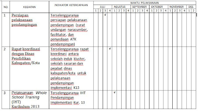 Contoh Rencana Tindak Lanjut (RTL) Pendampingan Implementasi Kurikulum 2013 SD di Sekolah Induk Kluster