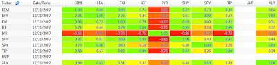 2007 250 day correlation between ETFs: EEM, EFA, FXI, IEF, IYR, SHY, SPY, TIP, UUP, and XLV