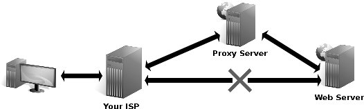 The IT Krew: What is a Proxy Server?