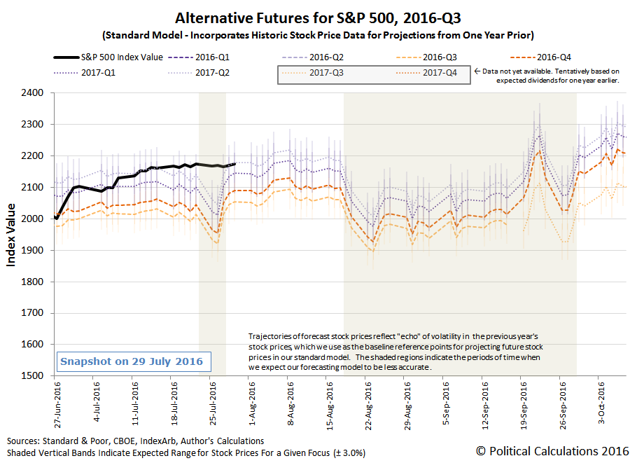 Alternative Futures - S&P 500 - 2016Q3 - Standard Model - Snapshot 2016-07-29