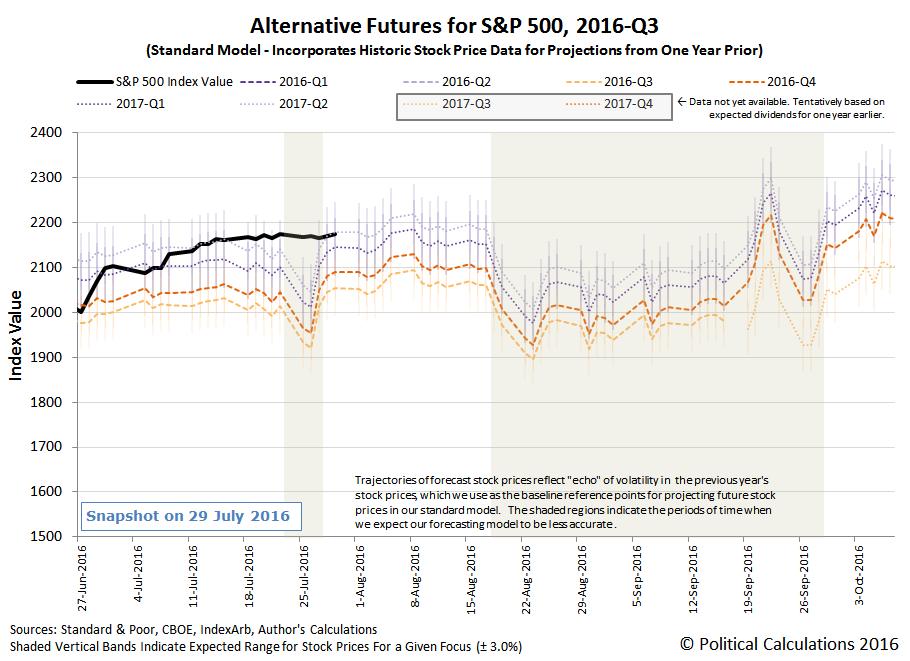 Alternative Futures - S&P 500 - 2016Q3 - Standard Model - Snapshot 2016-07-29
