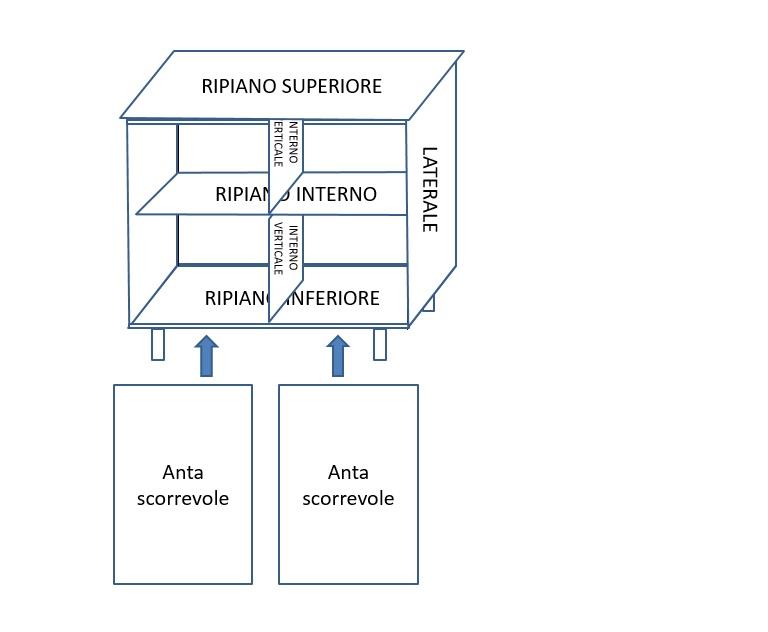 I Consigli Del Sandrone Costruire Un Mobiletto Per Il Bagno