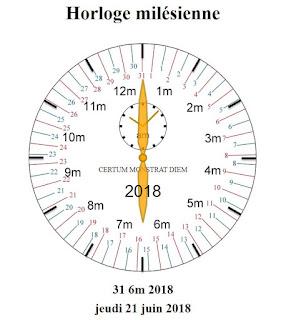 Horloge milésienne indiquant le 31 sextème 2018 à 10h07 (UTC)