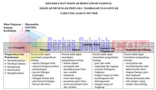 Kisi-Kisi USBN IPA SMP/MTs Tahun 2018 Kurikulum 2013 dan 2006 Dengan Materinya