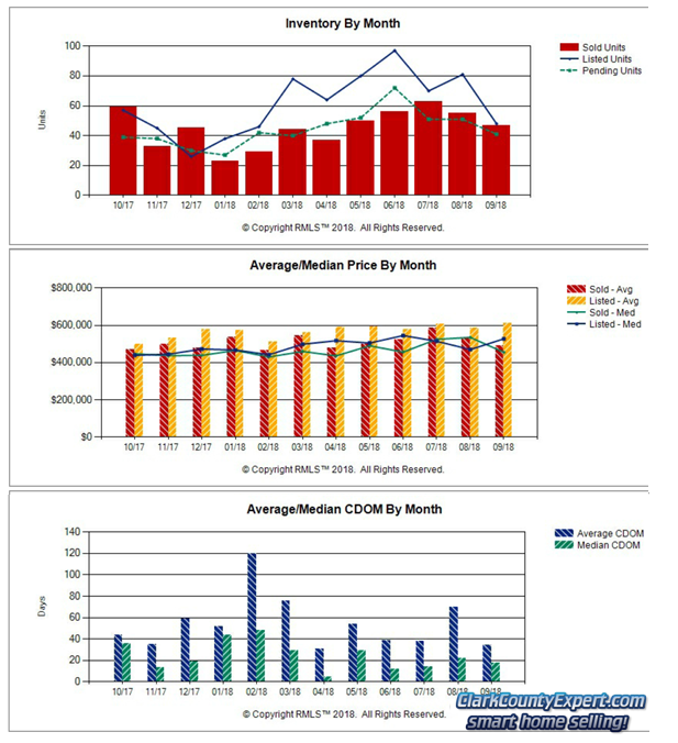 Charts of Camas WA Resale Home Sales Trends in August 2018