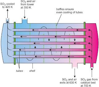Proses Pembuatan asam sulfat