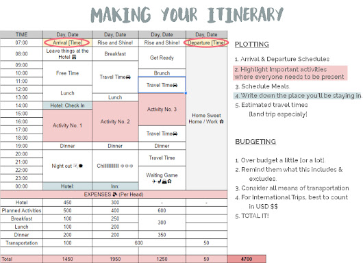 What to Put in your Itinerary