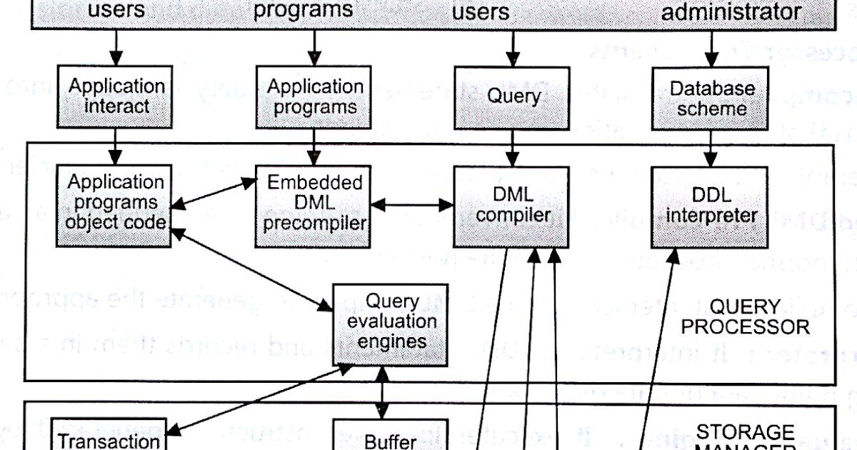 Components and overall structure of dbms im frosty ccuart Choice Image