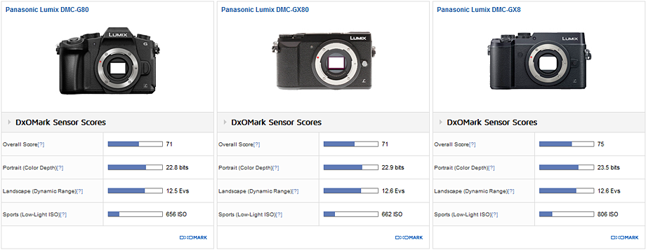 Сравнение результатов теста сенсоров камер Panasonic G80/G85, GX80/GX85 и GX8